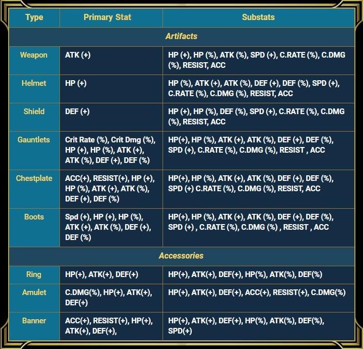 Stats primaire et secondaire des artefacts